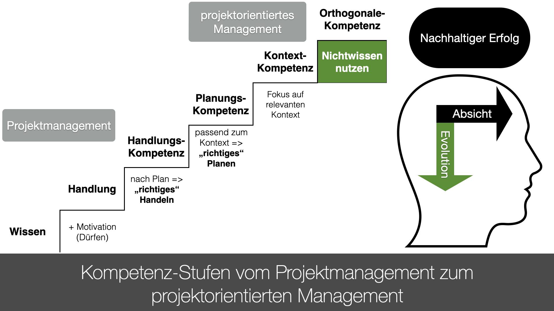 Kompetenz-Stufen vom Projektmanagement zum projektorientierten Management
