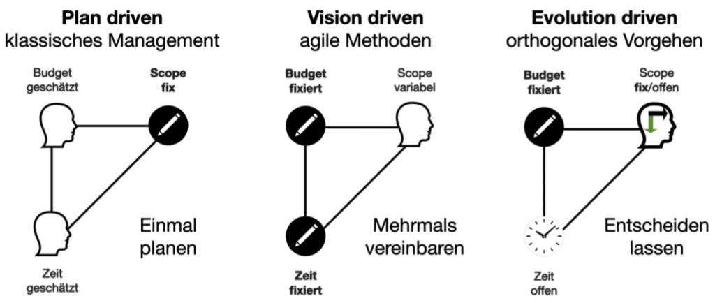 Projektmanagment-agile-orthogonal